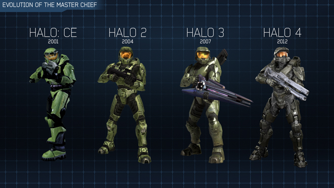 evolutionofthemasterchief